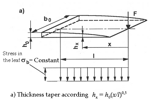 taper length calculation
